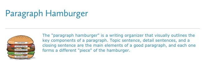 Paragraph Hamburger: Assessment  This is a great assessment tool for writing, especially because the paragraph hamburger is a great visual. This helps students to understand the clear expectations for paragraph writing, and they are able to self assess as they go, and keep track while using the hamburger visual. Thanks reading rockets for another amazing resource!