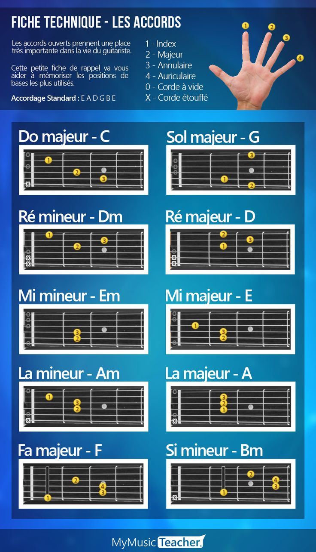 Parce qu'un rappel ne fait jamais de mal, voici une petite fiche technique pour se rappeler les positions des #accords #guitare #ouverts ! // Learn how to play t#guitar #chords #easilly ! Rendez-vous sur MyMusicTeacher.fr pour apprendre à jouer de la guitare avec nos exercices interactifs : https://youtu.be/qBEtHvYPr4s .