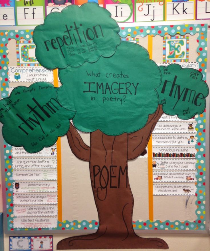 poetry anchor chart rhythm repetition and rhyme create imagery in poetry 2nd grade thomas. Black Bedroom Furniture Sets. Home Design Ideas