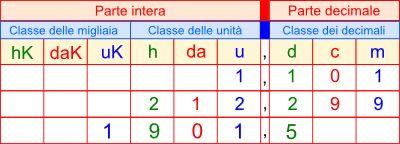 Conversione di un numero decimale in una base a scelta ...