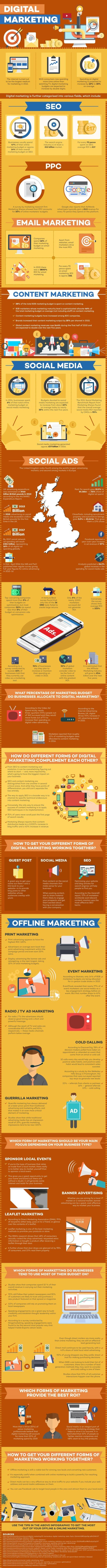 Take a look at this online vs offline marketing-infographic for details on a variety of marketing channels, as well as the support statistics for each.