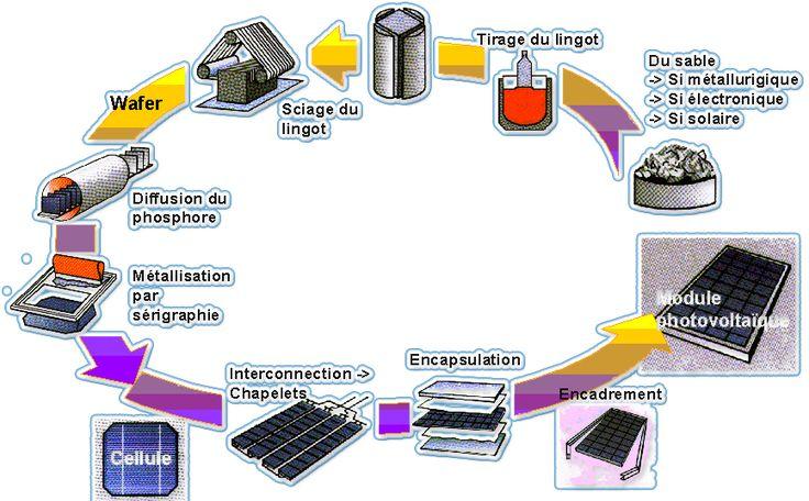 Fabrication et fonctionnement panneau solaire • fabrication panneaux solaire, comment fonctionne un panneau solaire, installation solaire - Les Panneaux Solaires