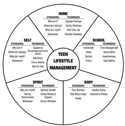 Teen Lifestyle Management - Stressors and Techniques to combat them