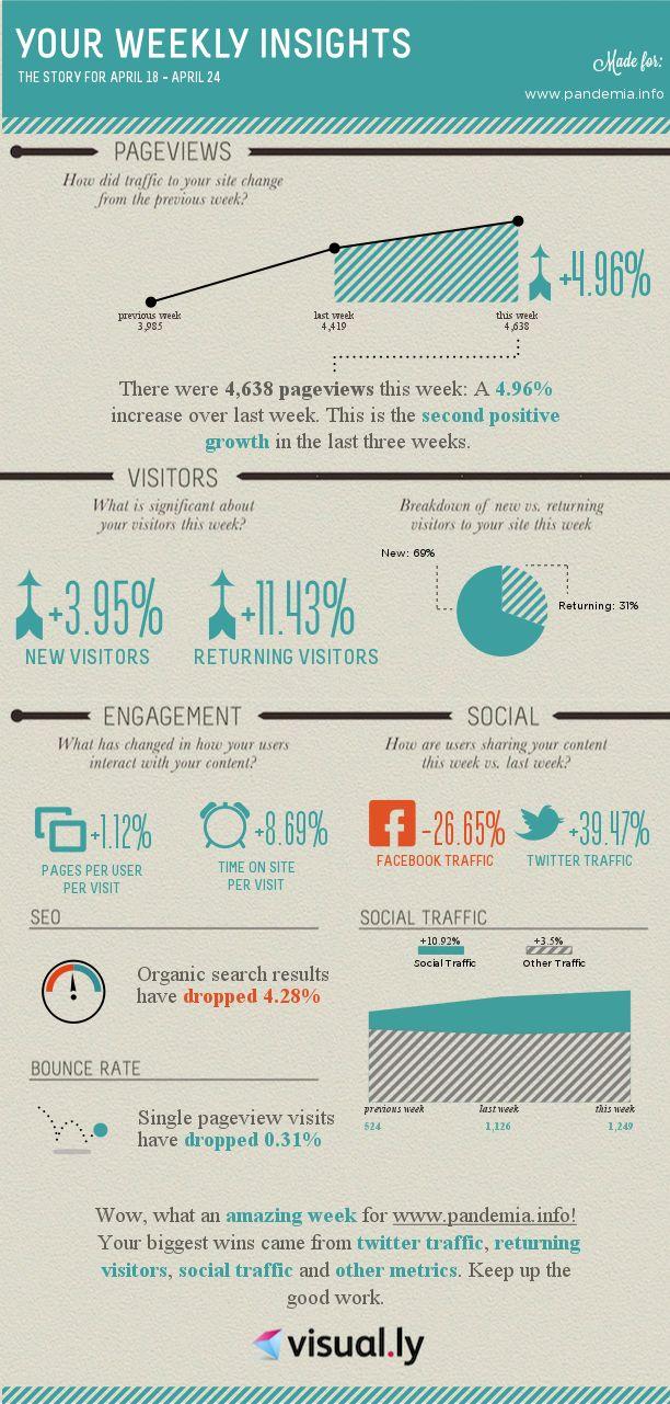 Newsletter della settimana: Google Analytics in una infografica efficace