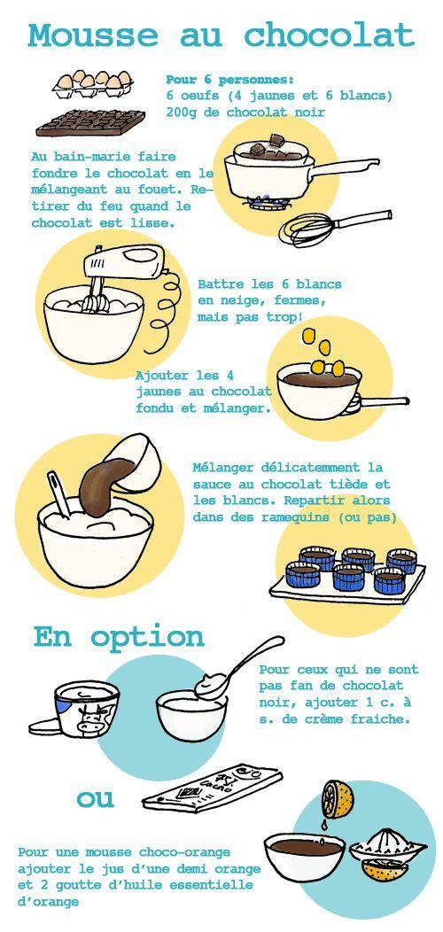 Recettes illustrées : aujourd'hui, la mousse au chocolat… Bon apétit!: