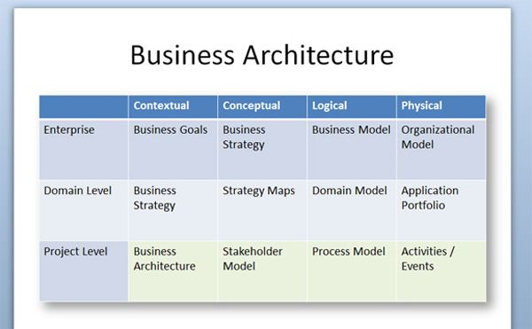Business Architecture  RUP Style, Rational Unified Process Business Architecture, Enterprise Architecture , particular view is that it includes the actors/users