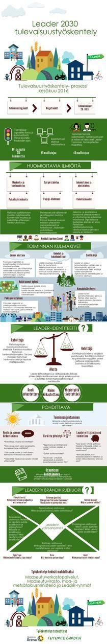 Leader 2030  - tulevaisuustyöskentely | Piktochart Infographic Editor