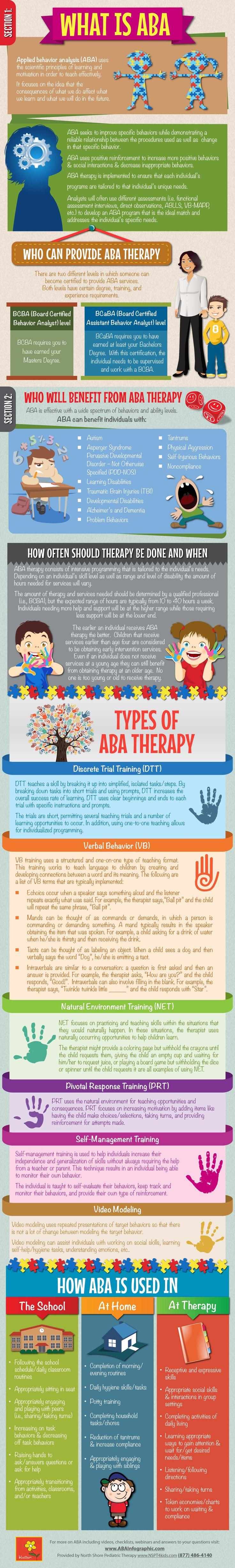Printable ABA Infographic