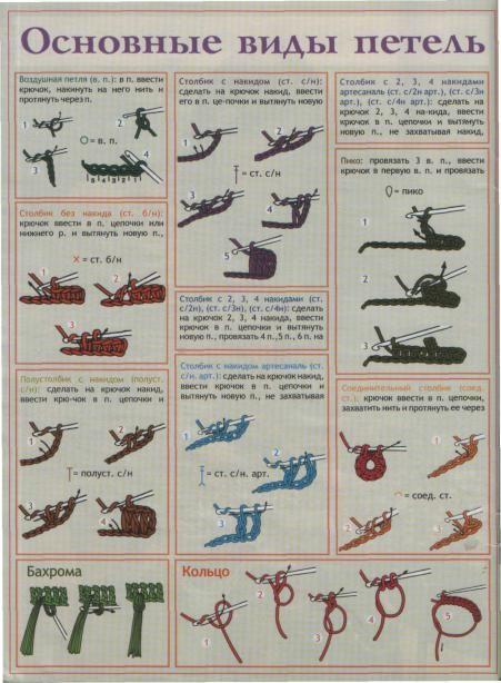 Основные виды петель при вязании крючком