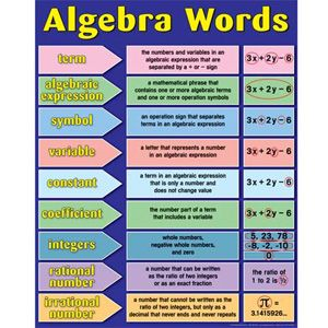best algebra ideas algebra help formulas in  algebra words anchor chart