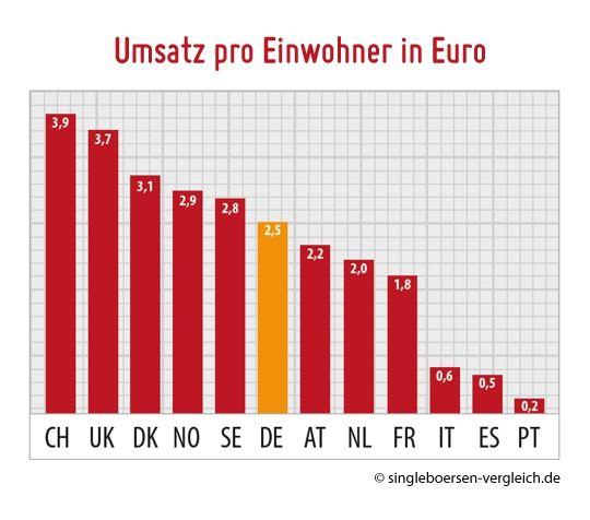 Partnersuche online deutschland