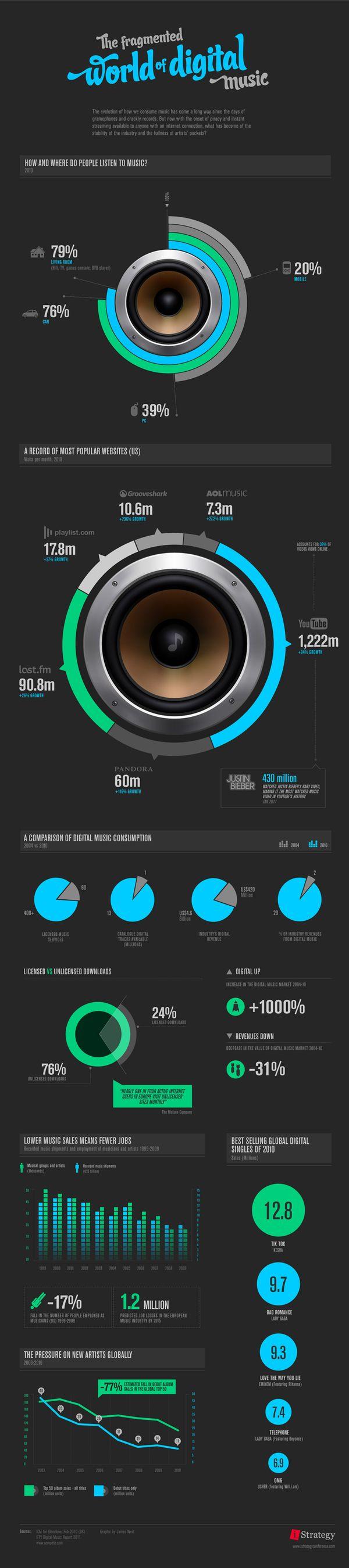 #Digital #Music Stats –#Infographic: James West, Web Design, Data Visual, Digital Music, Infographic Uidesign, Fragments, Music Infographicworkscom, Retrato-Port Digital, Music Industrial