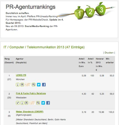 Ups, we did it again: LEWIS PR is again the No. 1 #Tech #PR #agency in Germany: http://datenbanken.pr-journal.de/pr-agenturrankings/pfeffers-pr-ranking.html?view=ranking&layout=detail&type=110 …