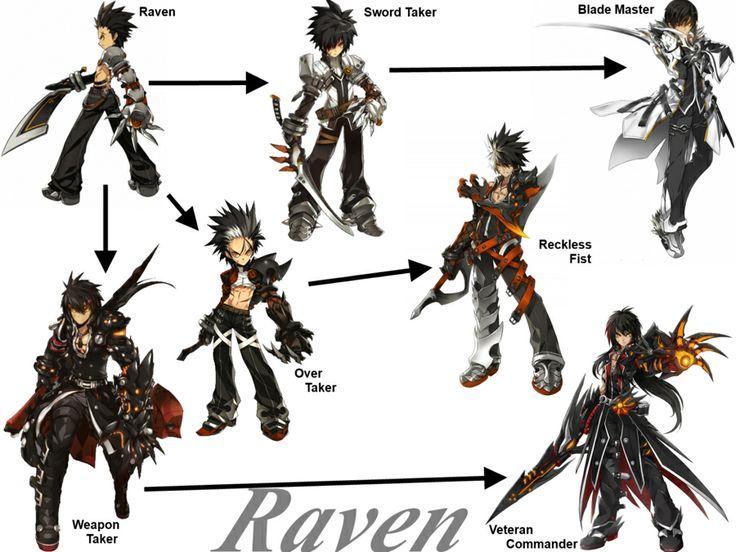 Raven class chain