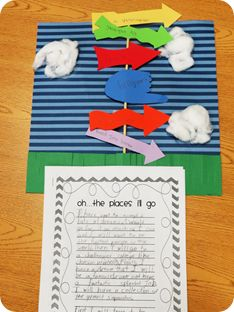 After reading Oh The Places You'll Go by Dr. Seuss, the kiddos wrote about their ambitions for the future. They also created a little road map showing the many different paths that they hope to take in life!