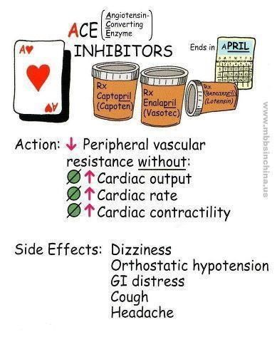 Ace inhibitors - notify dr if AE frequent, dry, unproductive cough (could be accumulation bradykinin)