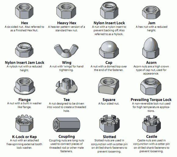 different types of fasteners | Visual Glossary Of Screws, Nuts and Washers | DO IT: Projects, Plans ...: