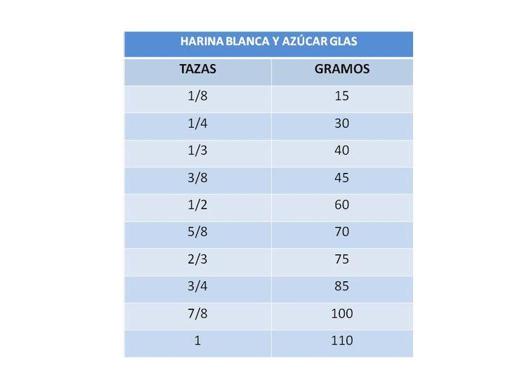 17 best images about tabla de medidas de cocina on - Medidas de cocina ...