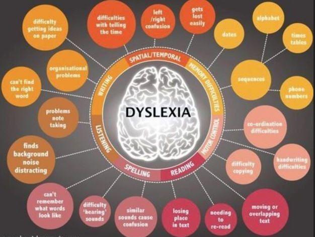Some symptoms of dyslexia