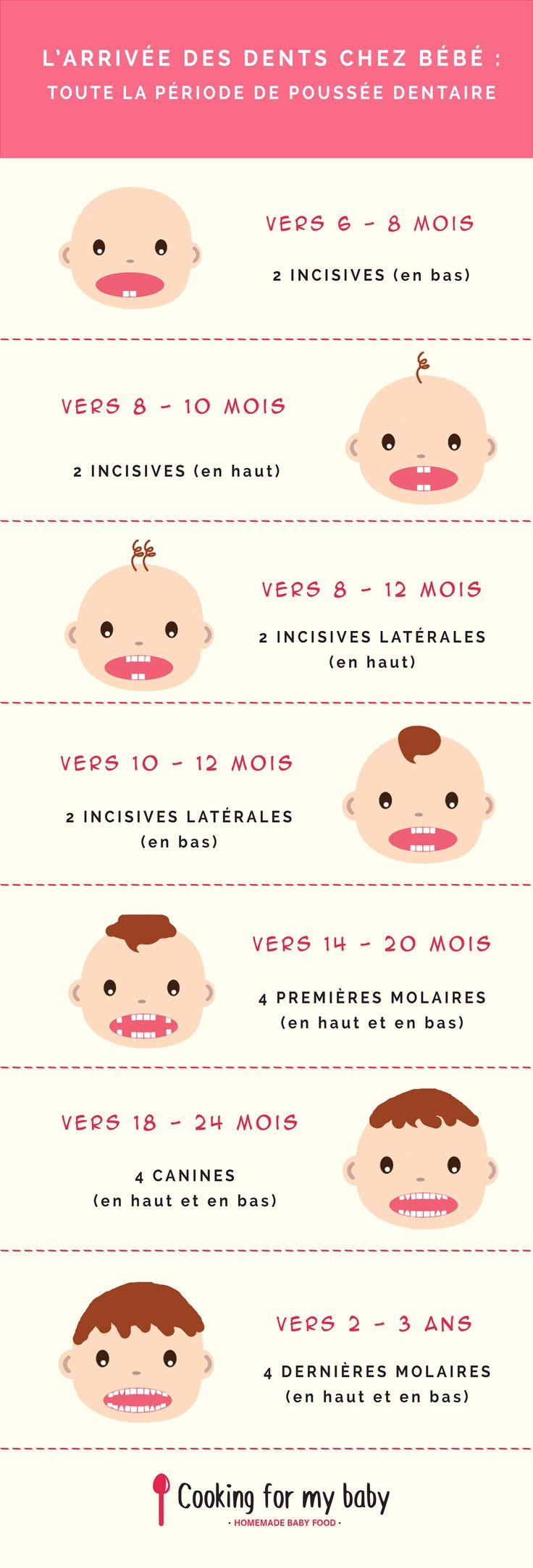Les 25 meilleures id es de la cat gorie maternit sur - Peut on se doucher pendant les regles ...