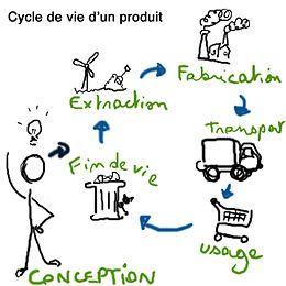 Économie circulaire — Wikipédia