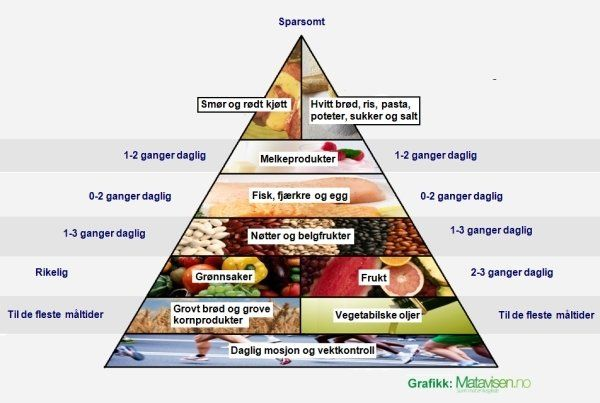 Kostholds-pyramiden (food pyramid for Norwegians)