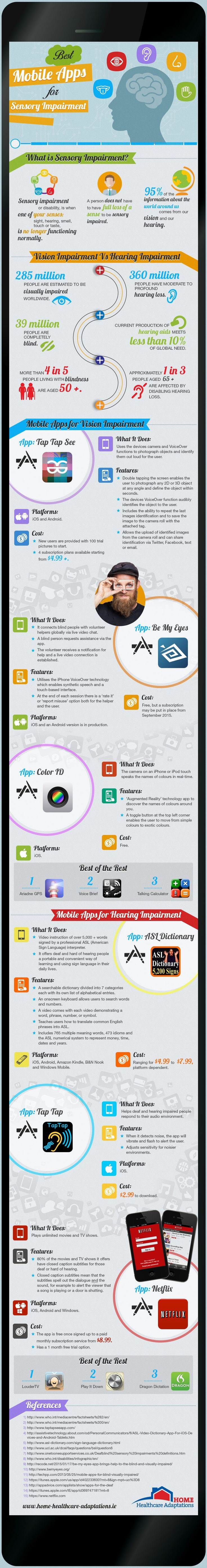 Assistive Technology: Infographic for best mobile apps for sensory impairment. Pinned by SOS Inc. Resources. Follow all our boards at pinterest.com/sostherapy/ for therapy resources.