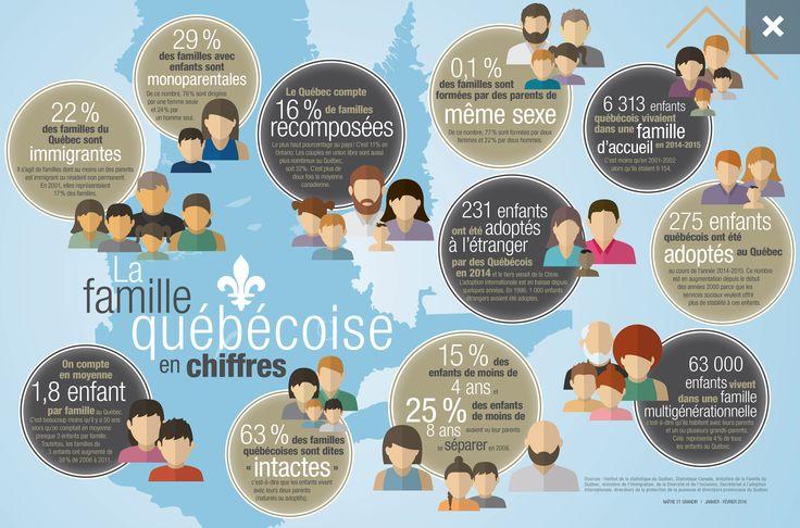 La famille québécoise en chiffres! #infographie