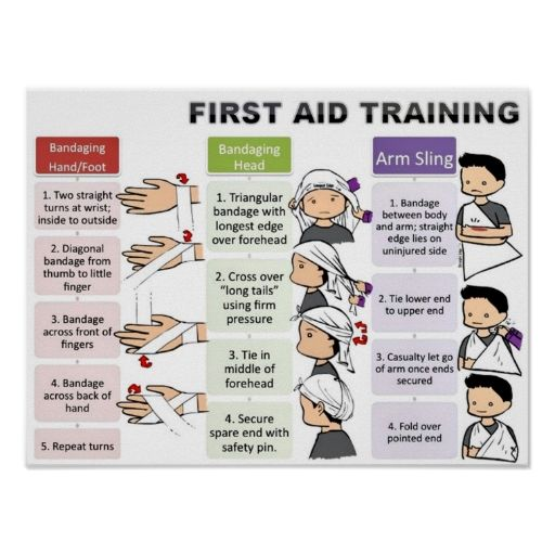 First Aid For Kids Posters