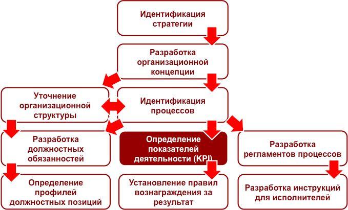 Картинки по запросу KPI
