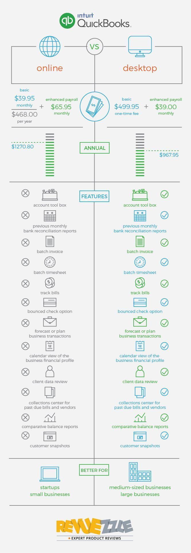 70 best accounting software images on pinterest small businesses quickbooks online vs quickbooks desktop fandeluxe Gallery