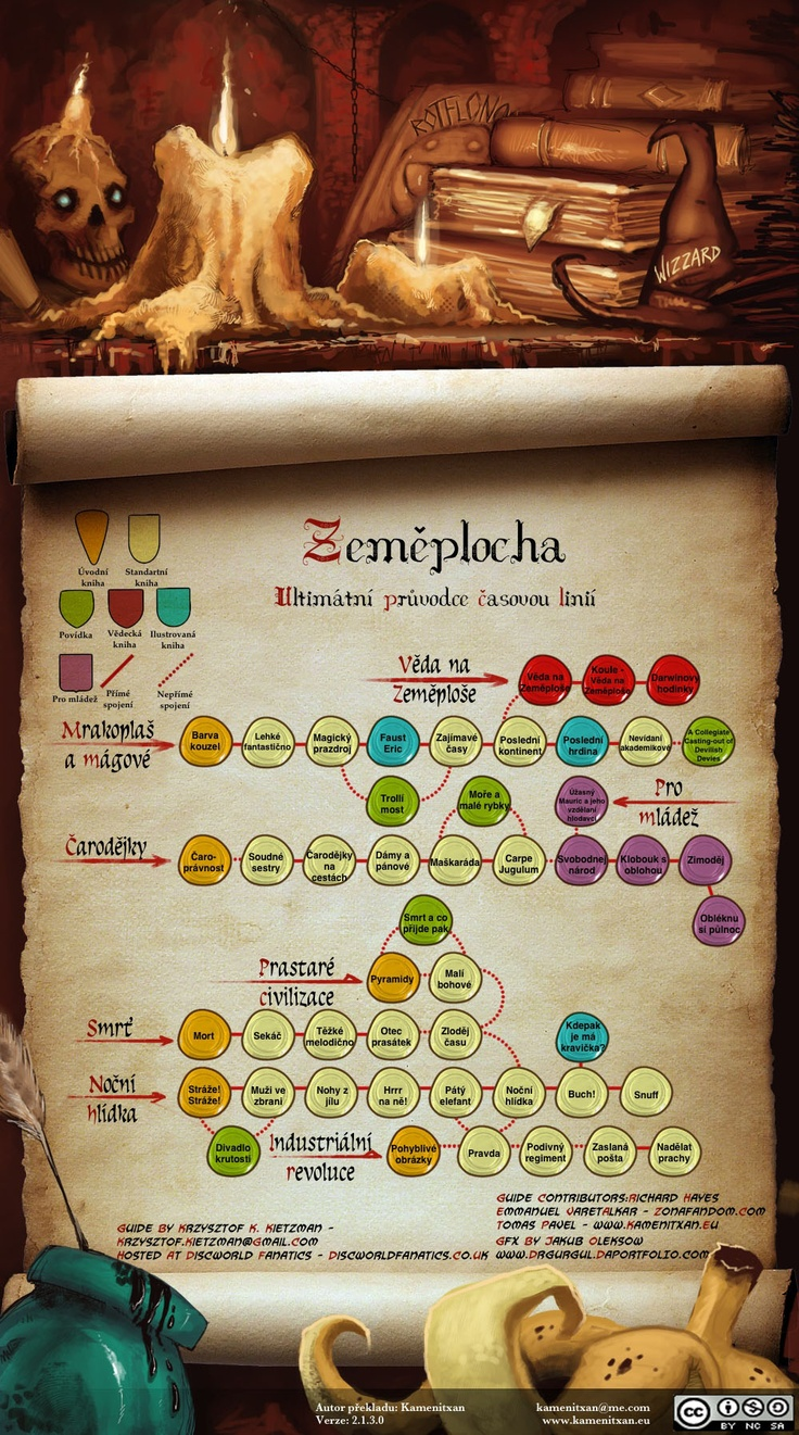 Discworld Reading Order Guide 2.1 (Czech)