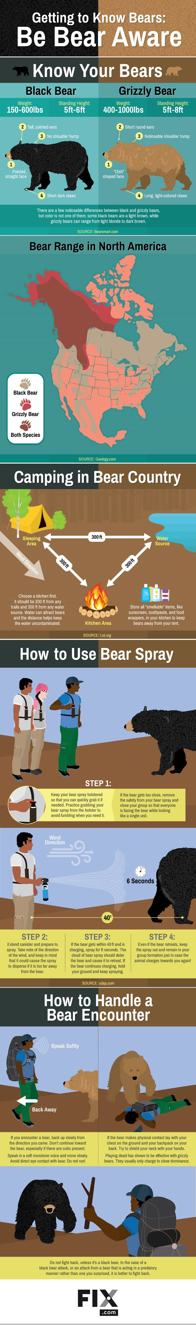 Getting to Know Bears: Be Bear Aware (Bear Safety)  https://www.fix.com/blog/be-aware-of-bears/