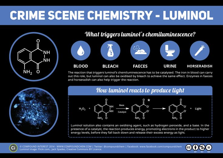 This is a really cool article about the chemicals used in crime scene investigations. Luminol solution is an important one, and is sprayed over a crime scene and produces a blue luminescence when it makes contact with blood. -Joey Sabelhaus