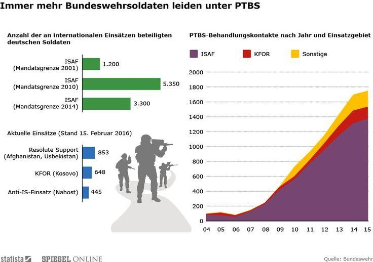 Zwar leisten immer weniger Bundeswehrsoldaten Auslandseinsätze. Doch weil psychische Leiden oft erst verzögert auftreten, nimmt der Behandlungsbedarf insgesamt zu.