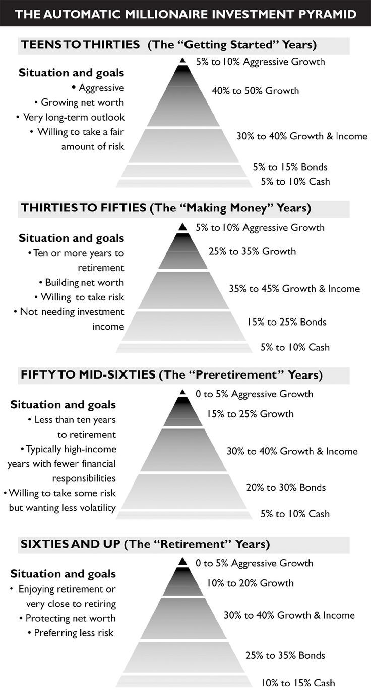 The Best Place to Invest Your Money at Every Stage of Your Life