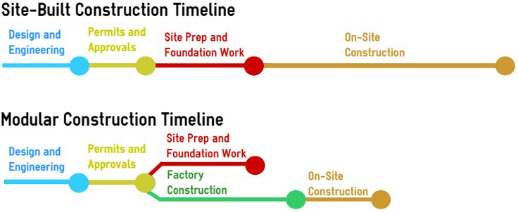 Modular Vs Site Built Construction Timeline Dream Home - construction timeline