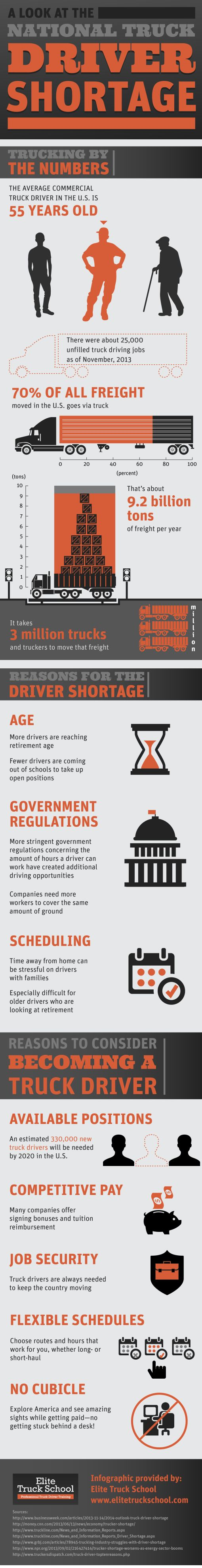 If you are looking for job security, consider truck driving school. Truck drivers are always needed to keep the country moving! Learn more by taking a look at this infographic from a truck driver training program in Hillsboro.