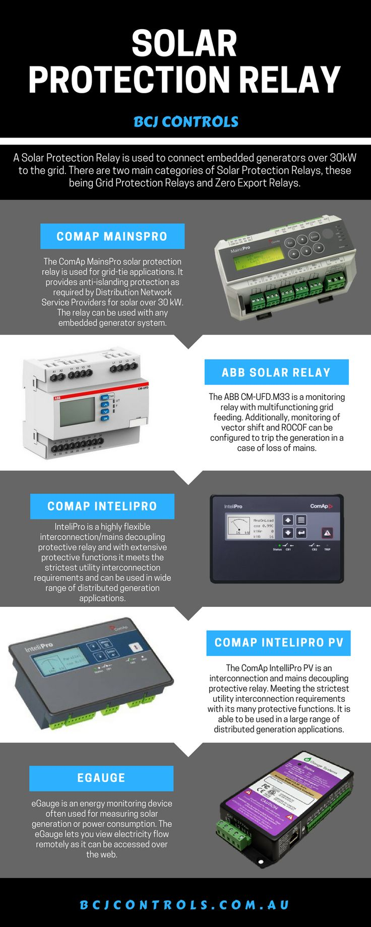 There are many types of Solar Protection Relays in the market, but we choose the best quality to ensure the safety of our customers. Also we offers testing, commissioning and installation, just call (02) 9534 8465 or visit us here http://bcjcontrols.com.au.  #SolarProtectionRelay #ComapMainsPro #MainsPro #eGauge #eGaugeAustralia #BlueLog #BlueLogDataLogger #ComApIntelliPro #ComApInteliPro