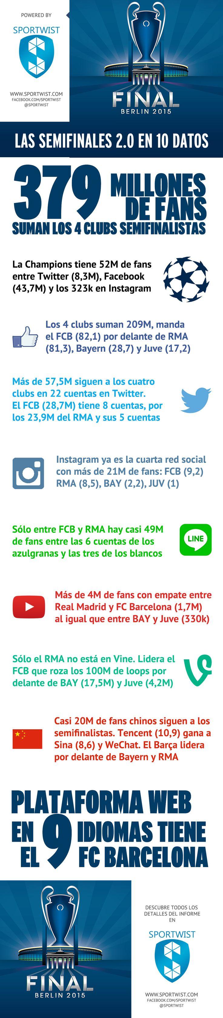 Las semifinales de la Champions League en redes sociales