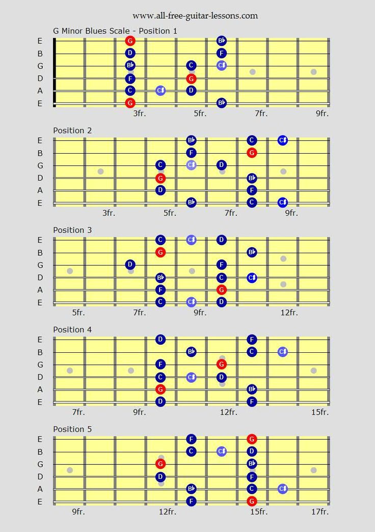 best 25 guitar scales ideas on pinterest learn guitar scales music theory guitar and scale music. Black Bedroom Furniture Sets. Home Design Ideas