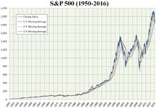 S and P 500 chart 1950 to 2016 with averages.png