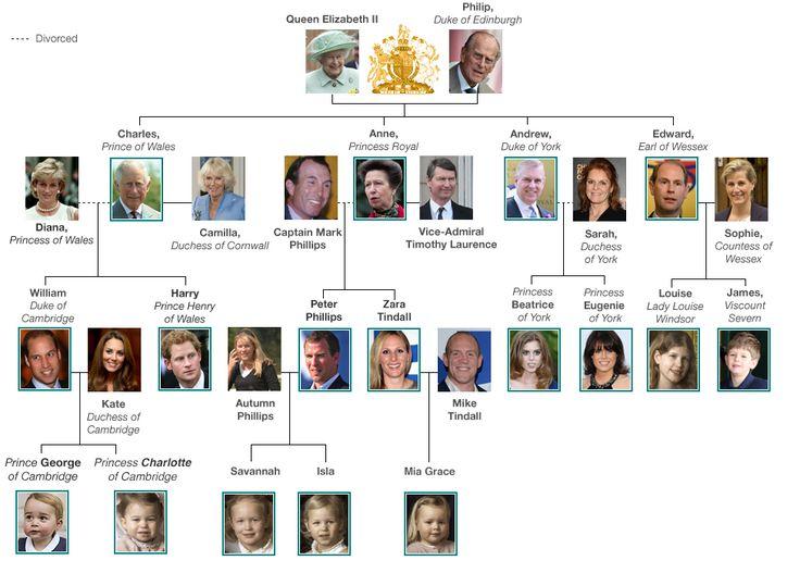 English royal family tree on Pinterest | British royal ...