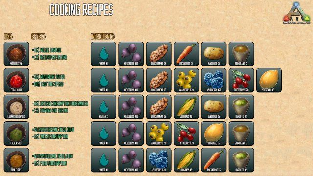 Ark Survival Evolved Guide For Beginners Maps Dinos Cooking Engrams Recipes Ark Recipes Survival Food Game Ark Survival Evolved