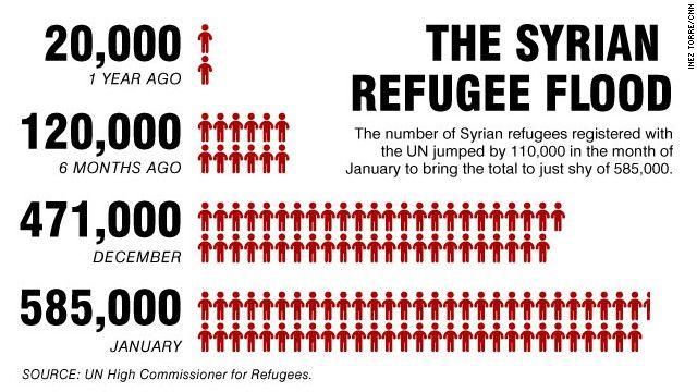 The Syrian emergency.