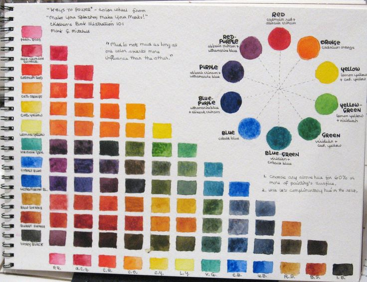 Watercolor mixing chart with color wheel watercolor for Color wheel chart paint