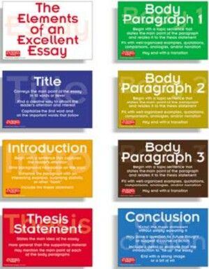 Kinds of Essays - English