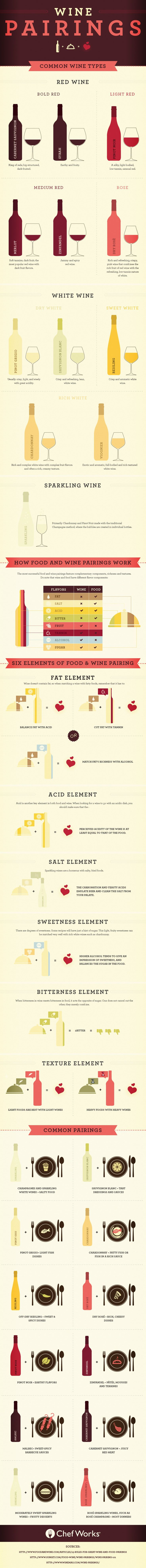 An extensive look at the act of pairing wine with food in a harmonious way, with detailed tips on how to choose the right pairing every time >> https://www.finedininglovers.com/blog/food-drinks/wine-pairing-infographic-science/