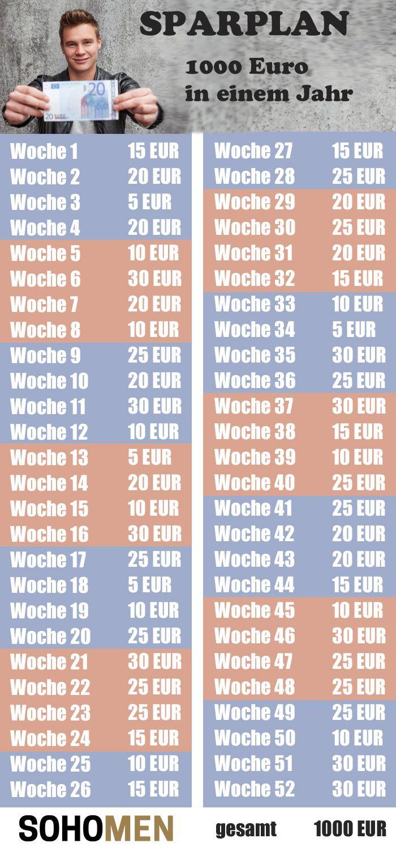 Sparplan – mit diesem Trick 1000 Euro im Jahr sparen #money #geld