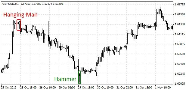 Forex hanging man pattern